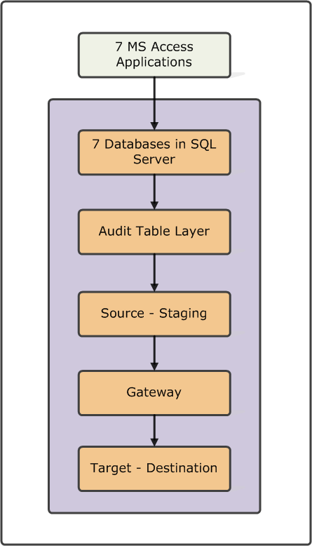 effective dating sql Slices are obtained by querying data over a date-time window — for example, a slice may contain data for a specific hour, day, or week such a query would use a date-time column notionally representing an effective date or a last-modified date source: { type: sqlsource, sqlreaderquery:$$text.
