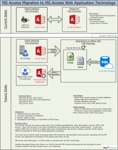 MS Access Web Application Architecture v1.3