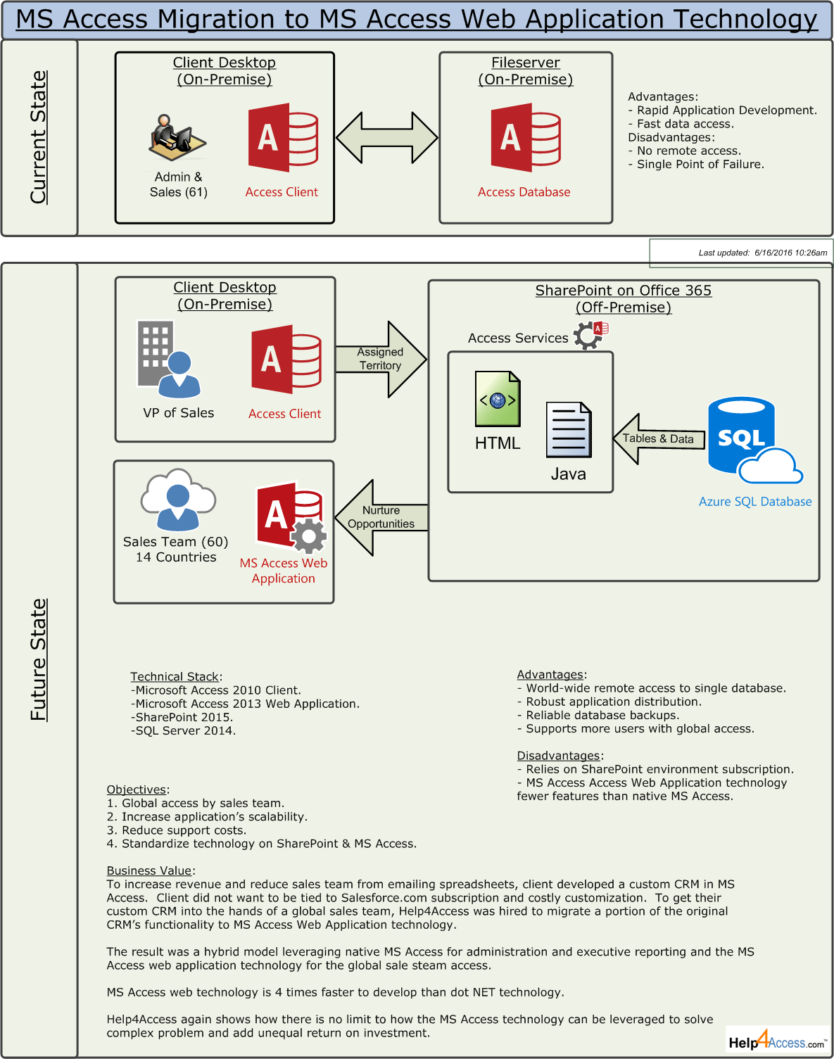 Microsoft Access Migration Strategy | Help 4 Access
