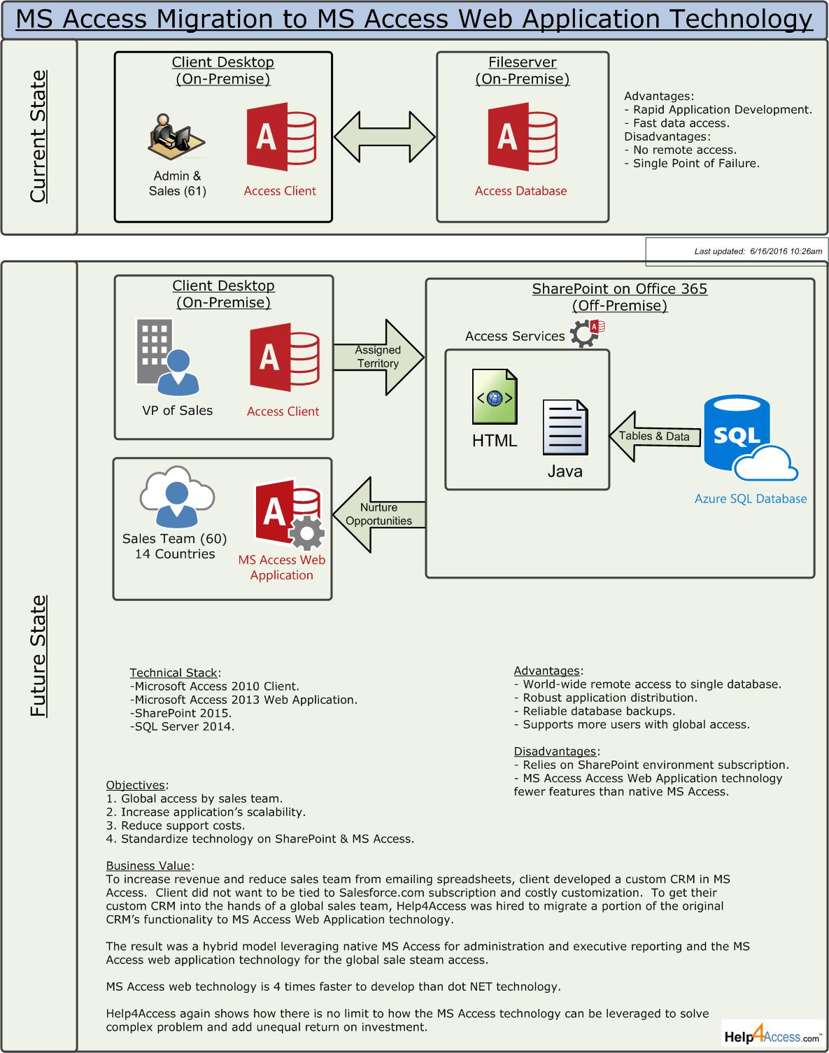 Microsoft Access Migration Strategy