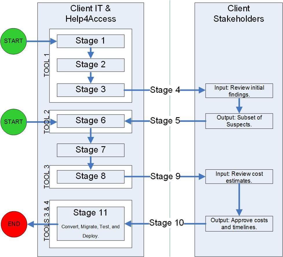 process flow diagram v1 1 help 4 access. Black Bedroom Furniture Sets. Home Design Ideas